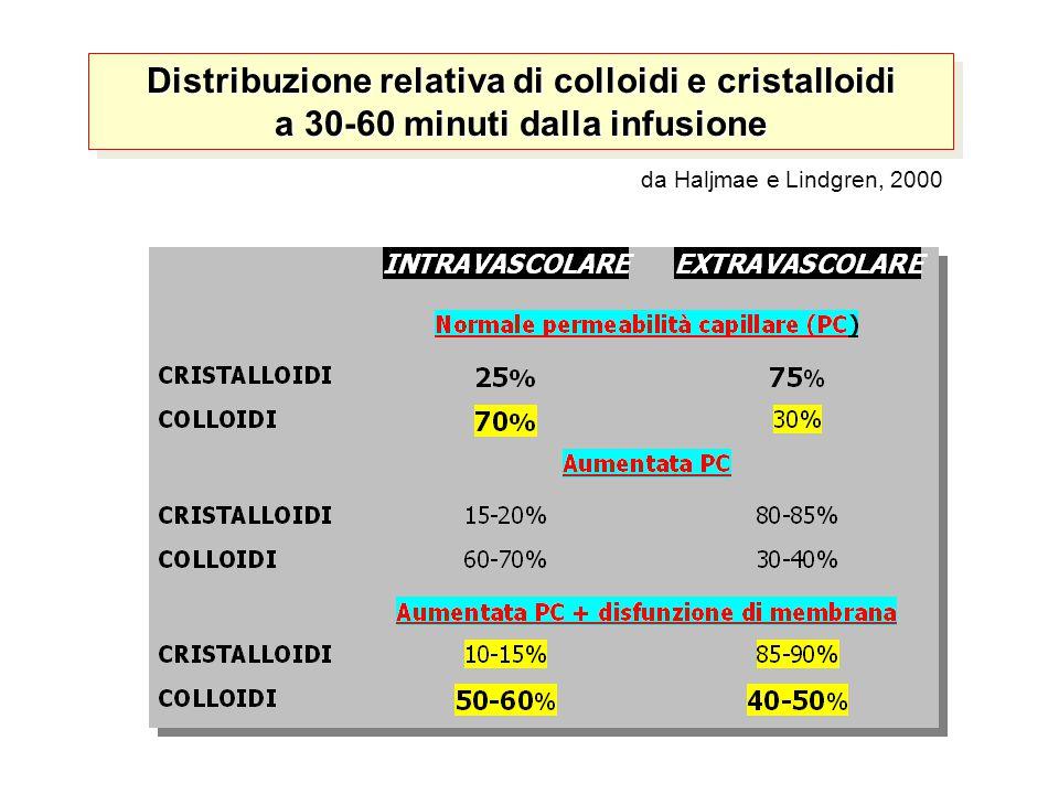 Distribuzione relativa di colloidi e cristalloidi a 30-60 minuti dalla infusione