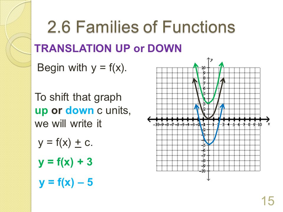 2.6 Families of Functions TRANSLATION UP or DOWN Begin with y = f(x).