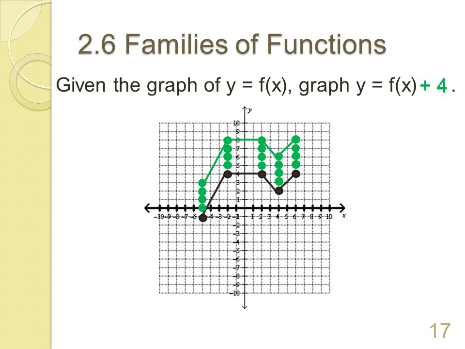 2.6 Families of Functions Given the graph of y = f(x), graph y = f(x) . + 4 + 4