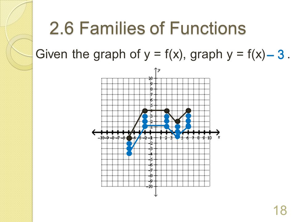 2.6 Families of Functions Given the graph of y = f(x), graph y = f(x) . – 3 – 3