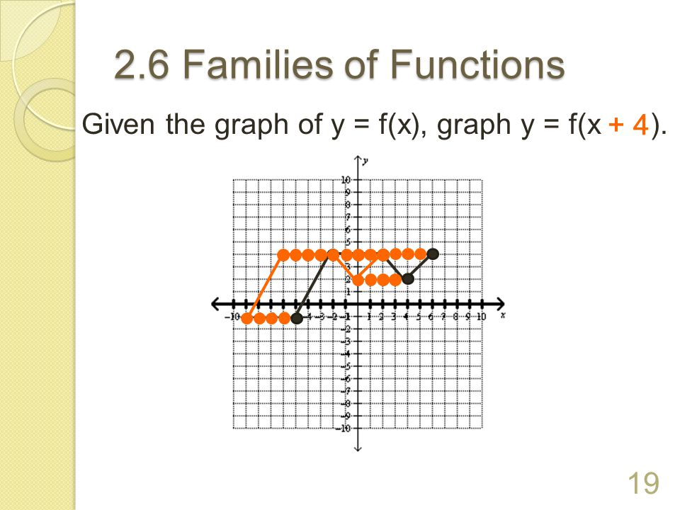 2.6 Families of Functions Given the graph of y = f(x), graph y = f(x ). + 4 + 4