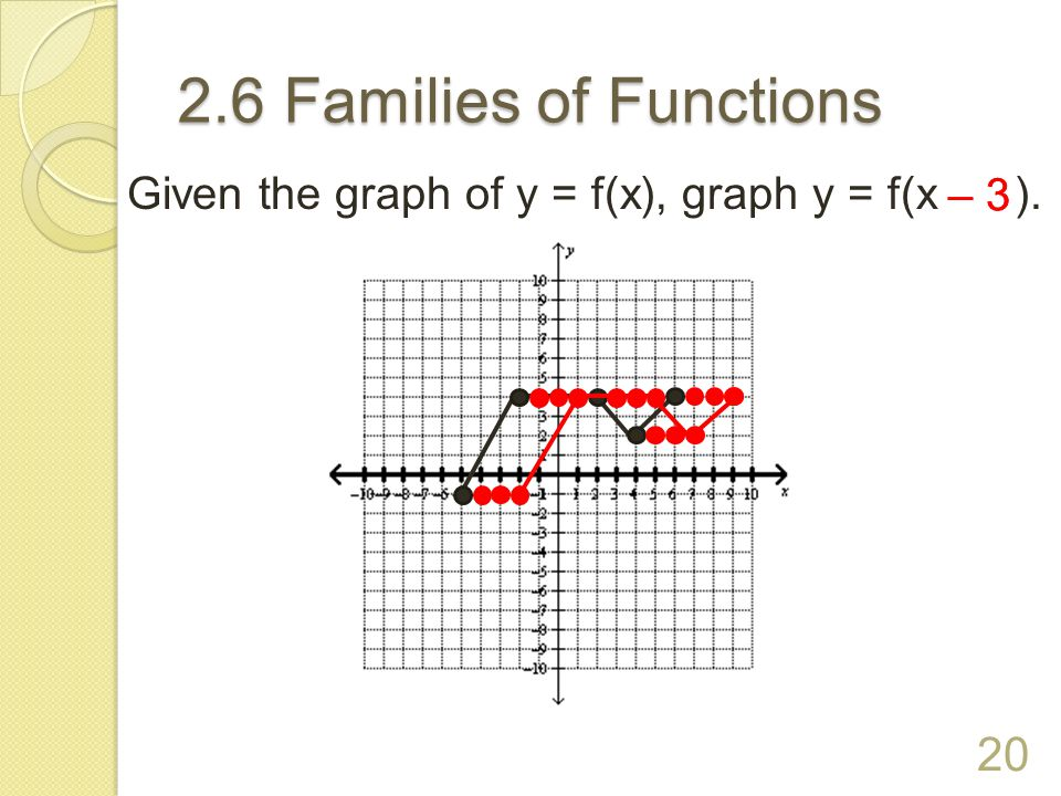 2.6 Families of Functions Given the graph of y = f(x), graph y = f(x ). – 3 – 3