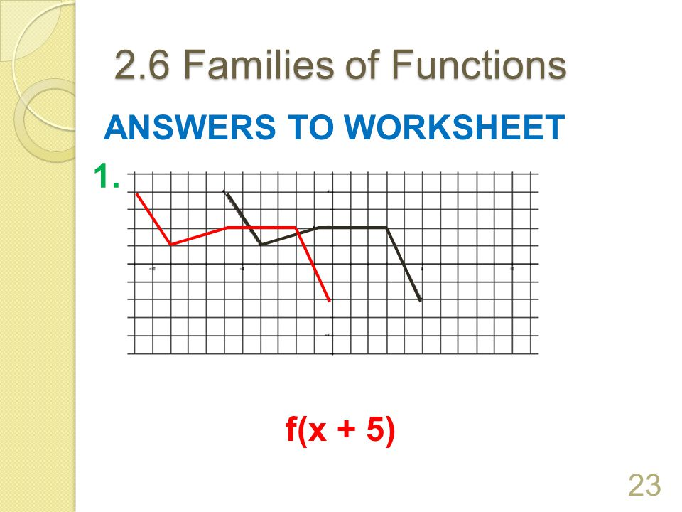 2.6 Families of Functions ANSWERS TO WORKSHEET 1. f(x + 5)