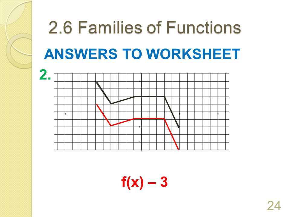 2.6 Families of Functions ANSWERS TO WORKSHEET 2. f(x) – 3