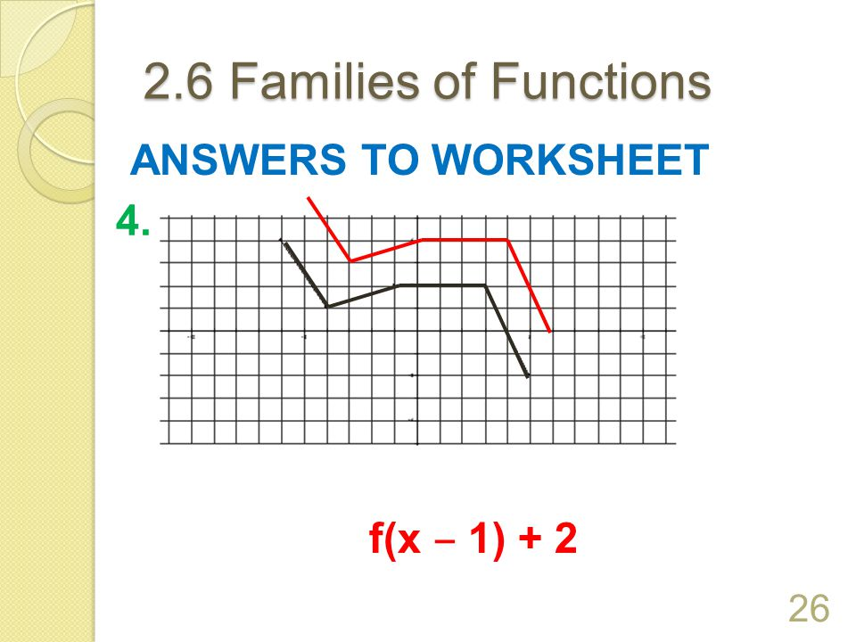 2.6 Families of Functions ANSWERS TO WORKSHEET 4. f(x ‒ 1) + 2