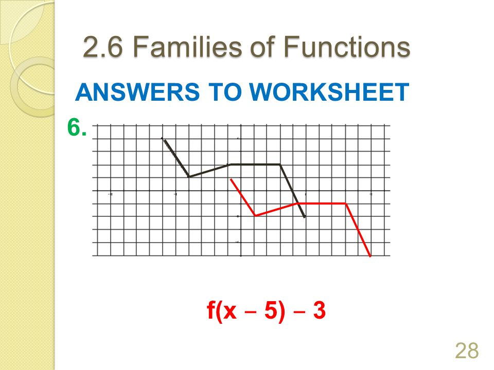 2.6 Families of Functions ANSWERS TO WORKSHEET 6. f(x ‒ 5) ‒ 3