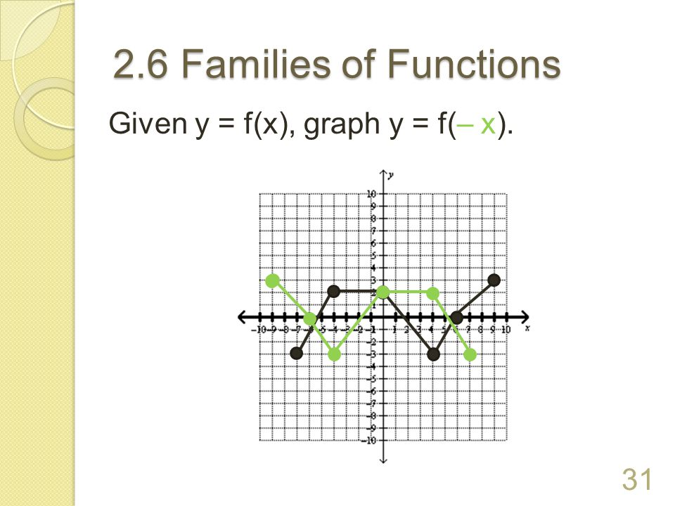 2.6 Families of Functions Given y = f(x), graph y = f(– x).