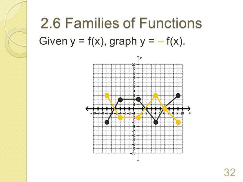 2.6 Families of Functions Given y = f(x), graph y = – f(x). 32
