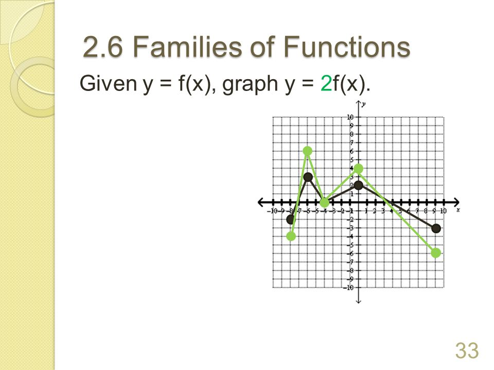 2.6 Families of Functions Given y = f(x), graph y = 2f(x).