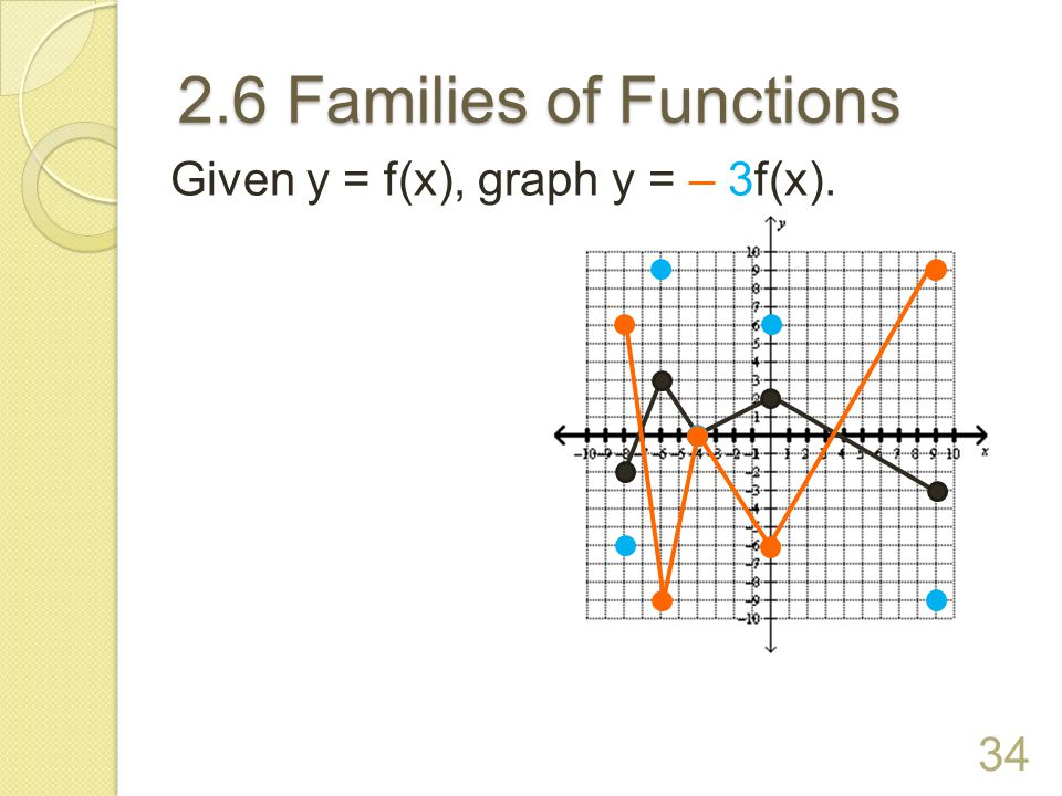 2.6 Families of Functions Given y = f(x), graph y = – 3f(x).