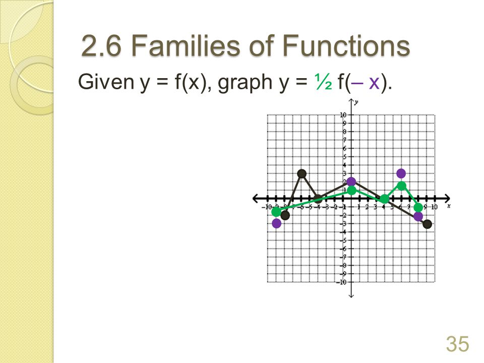2.6 Families of Functions Given y = f(x), graph y = ½ f(– x).