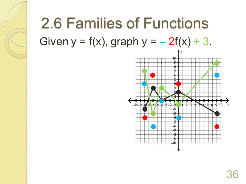 2.6 Families of Functions Given y = f(x), graph y = – 2f(x) + 3.