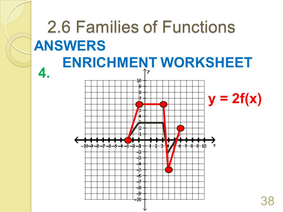 2.6 Families of Functions ANSWERS ENRICHMENT WORKSHEET 4. y = 2f(x)