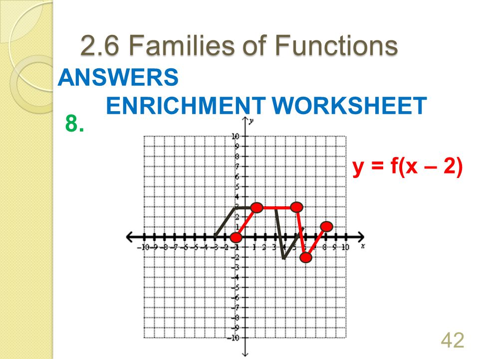 2.6 Families of Functions ANSWERS ENRICHMENT WORKSHEET 8. y = f(x – 2)