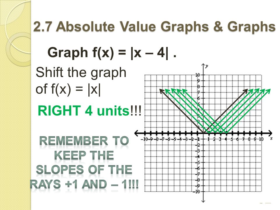 2.7 Absolute Value Graphs & Graphs