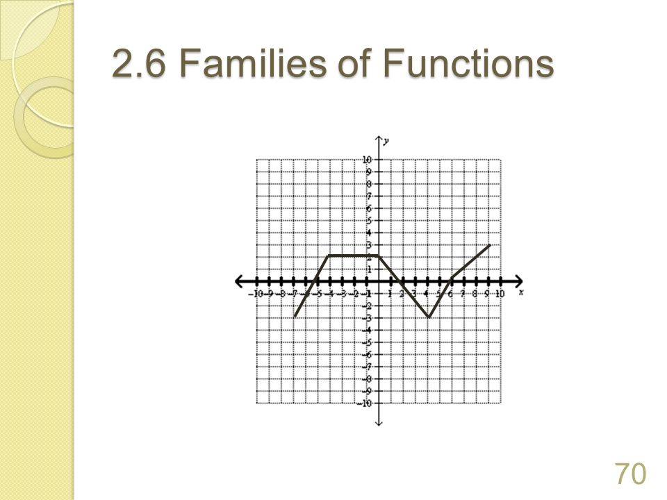 2.6 Families of Functions 70