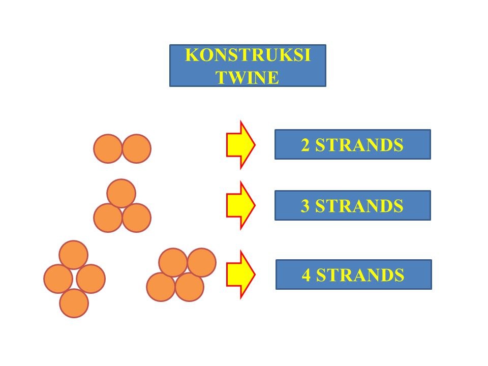 KONSTRUKSI TWINE 2 STRANDS 3 STRANDS 4 STRANDS