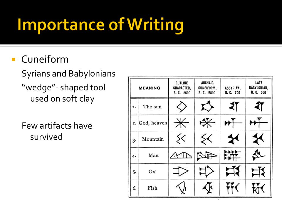 Importance of Writing Cuneiform Syrians and Babylonians