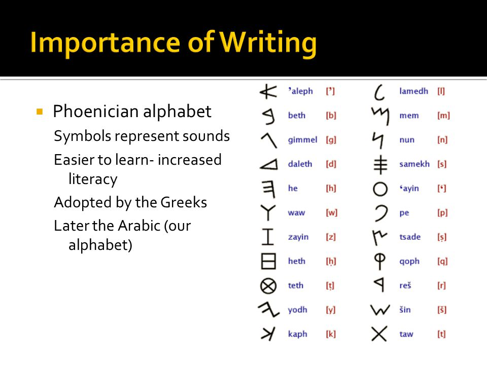 Importance of Writing Phoenician alphabet Symbols represent sounds