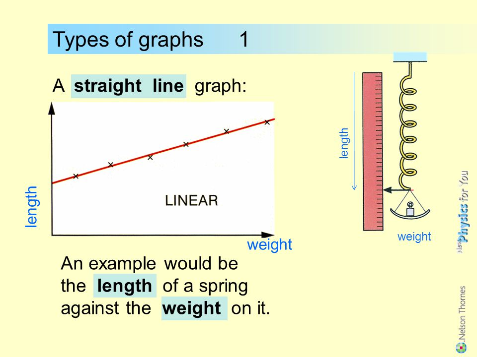 Types of graphs 1 A straight line graph: