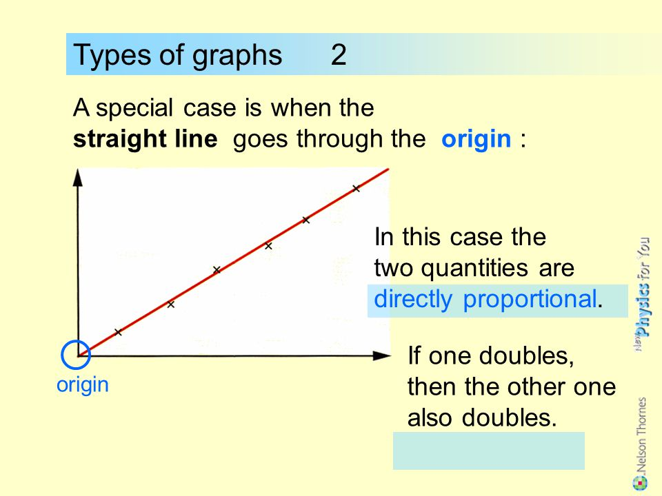 Types of graphs 2 A special case is when the straight line goes through the origin : In this case the.