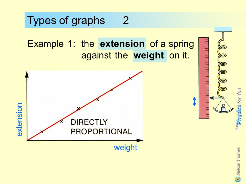 Types of graphs 2 Example 1: