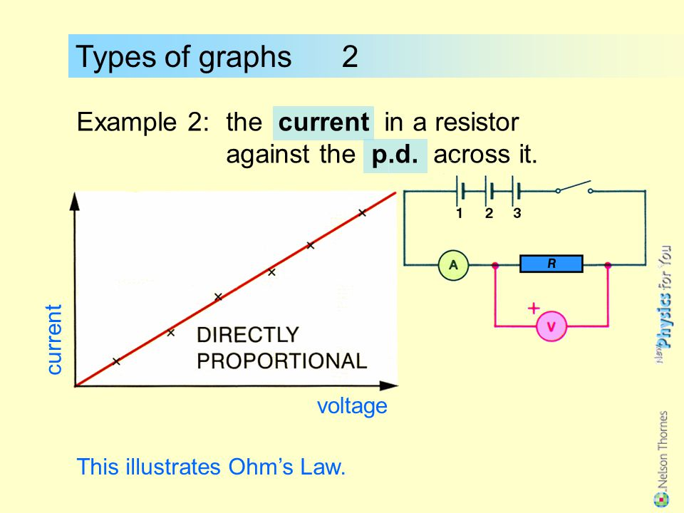 Types of graphs 2 Example 2: