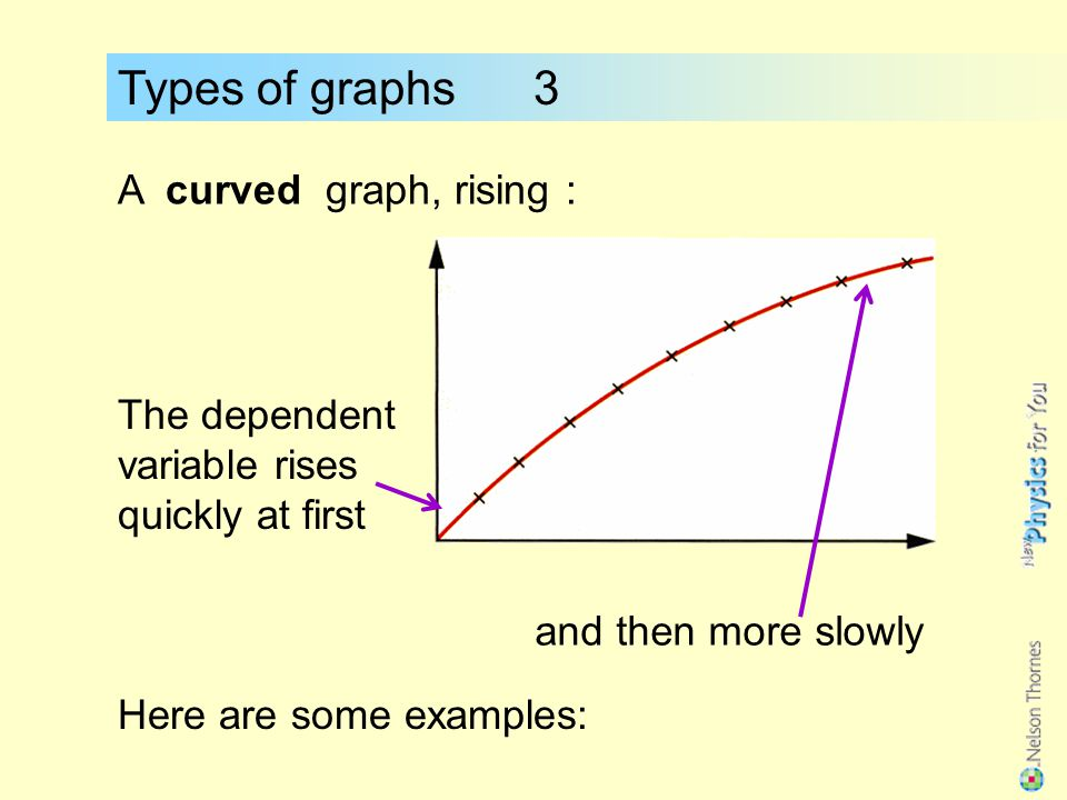 Types of graphs 3 A curved graph, rising :