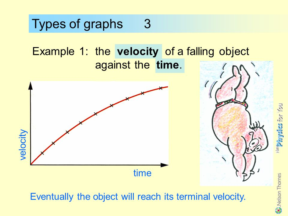 Types of graphs 3 Example 1: