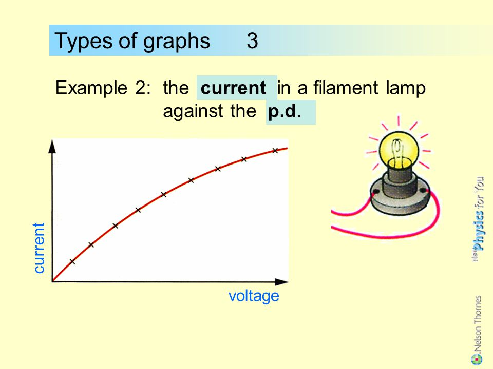 Types of graphs 3 Example 2: