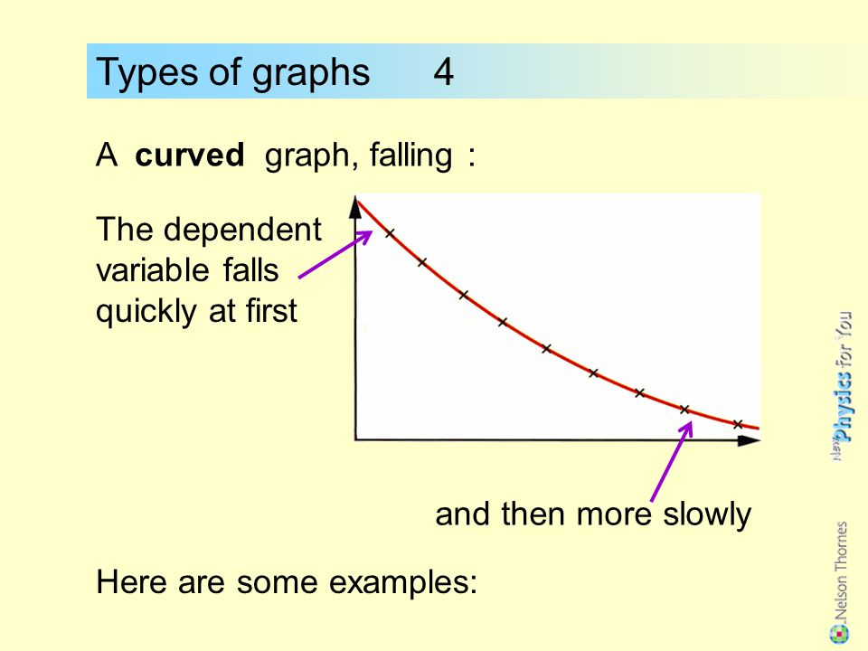 Types of graphs 4 A curved graph, falling :