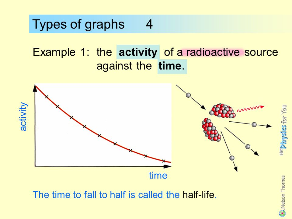 Types of graphs 4 Example 1: