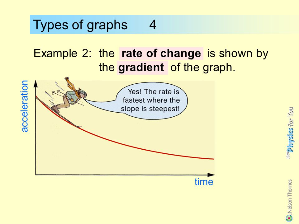 Types of graphs 4 Example 2: