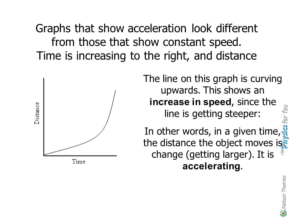 Graphs that show acceleration look different from those that show constant speed. Time is increasing to the right, and distance