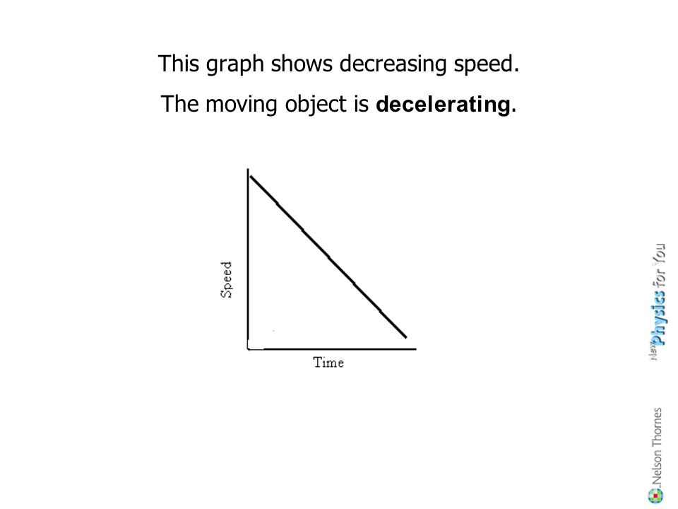 This graph shows decreasing speed. The moving object is decelerating.