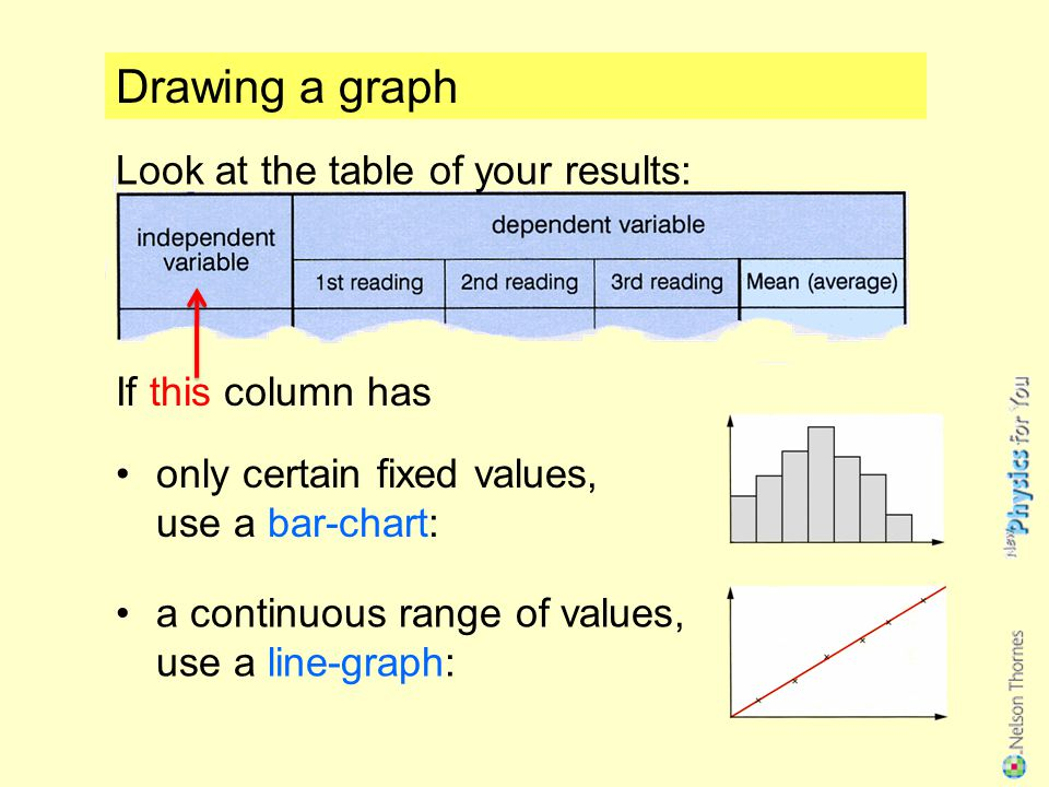 Drawing a graph Look at the table of your results: If this column has