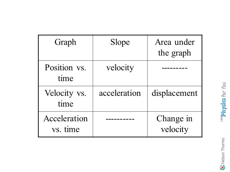 Graph Slope. Area under the graph. Position vs. time. velocity. --------- Velocity vs. time. acceleration.