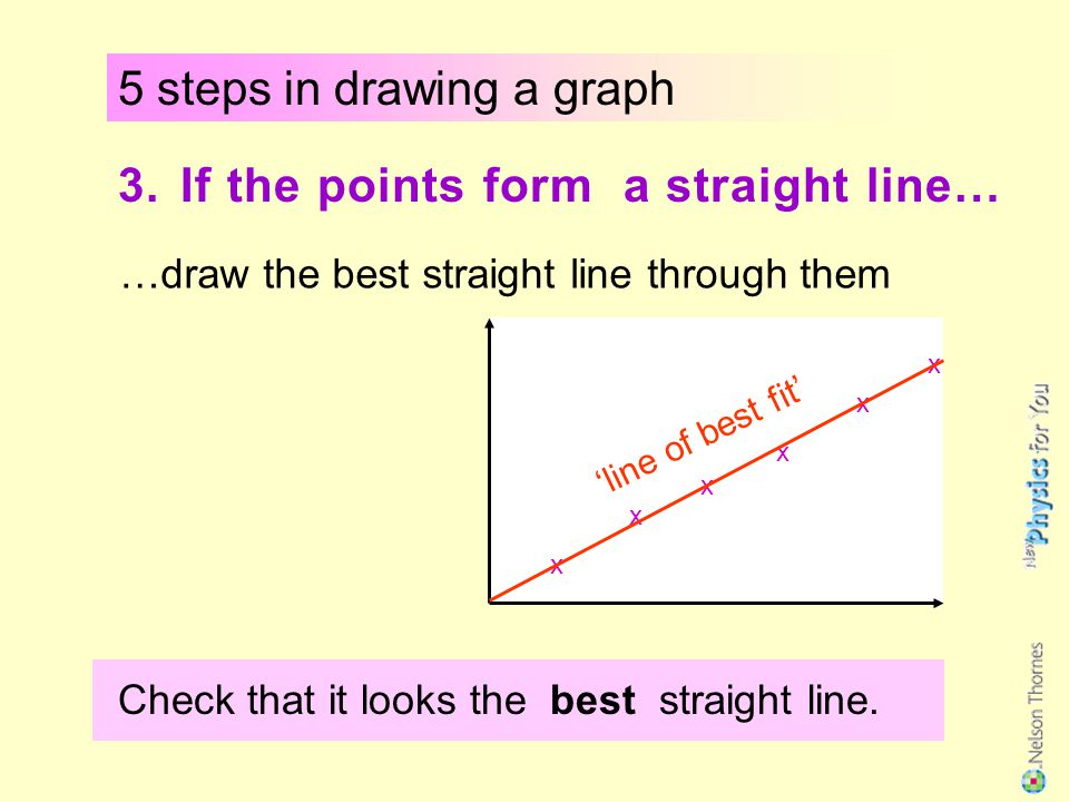 5 steps in drawing a graph
