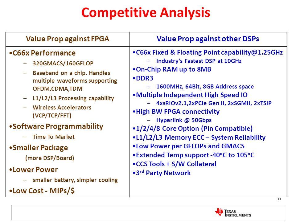 Value Prop against FPGA Value Prop against other DSPs
