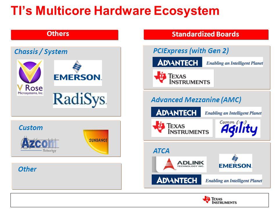 TI's Multicore Hardware Ecosystem