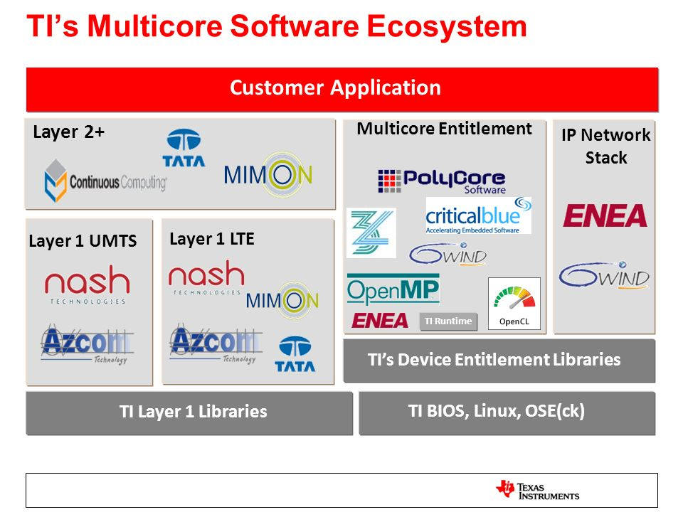 TI's Multicore Software Ecosystem