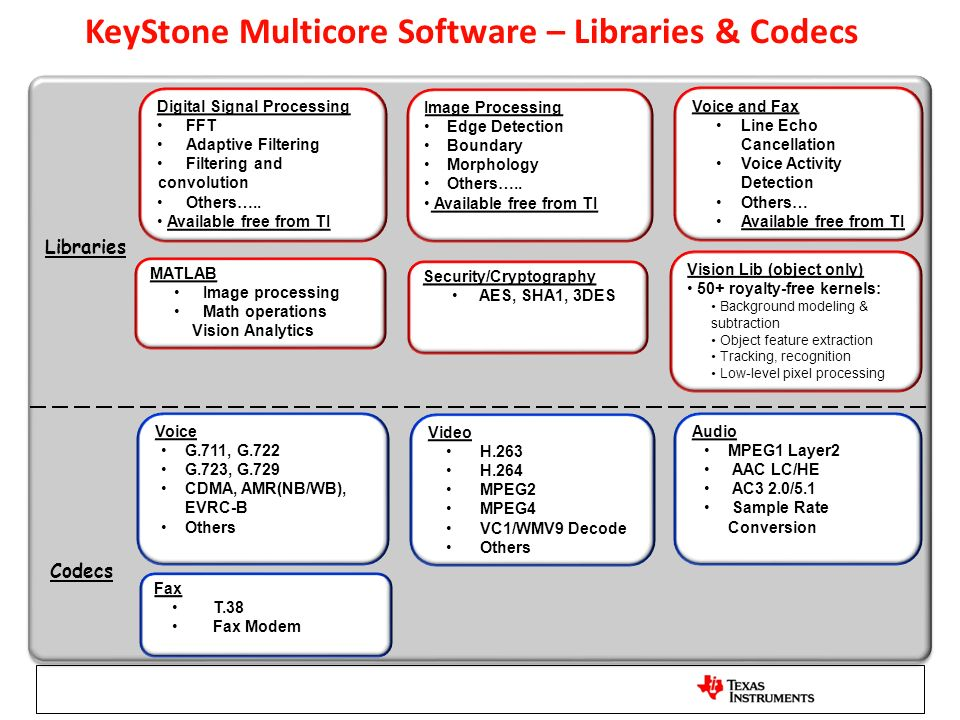 KeyStone Multicore Software – Libraries & Codecs