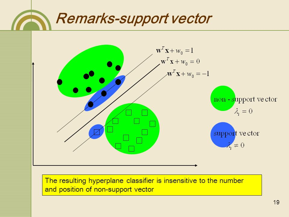 Remarks-support vector
