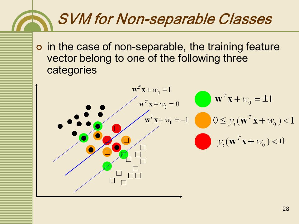 SVM for Non-separable Classes