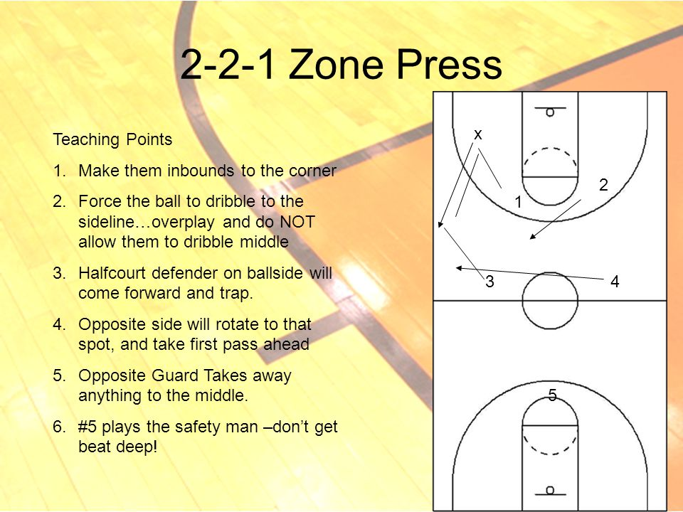 2-2-1 Zone Press x Teaching Points Make them inbounds to the corner