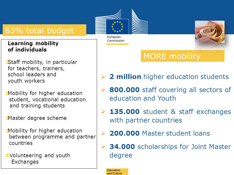 63% total budget MORE mobility 2 million higher education students