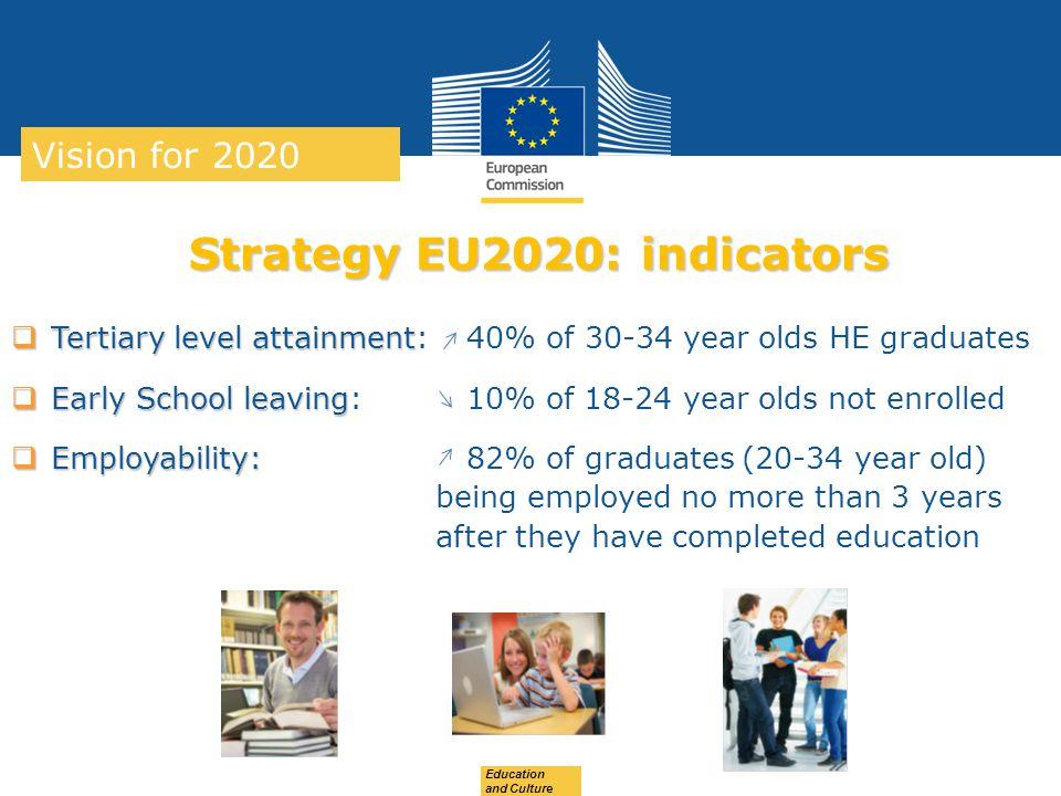 Strategy EU2020: indicators