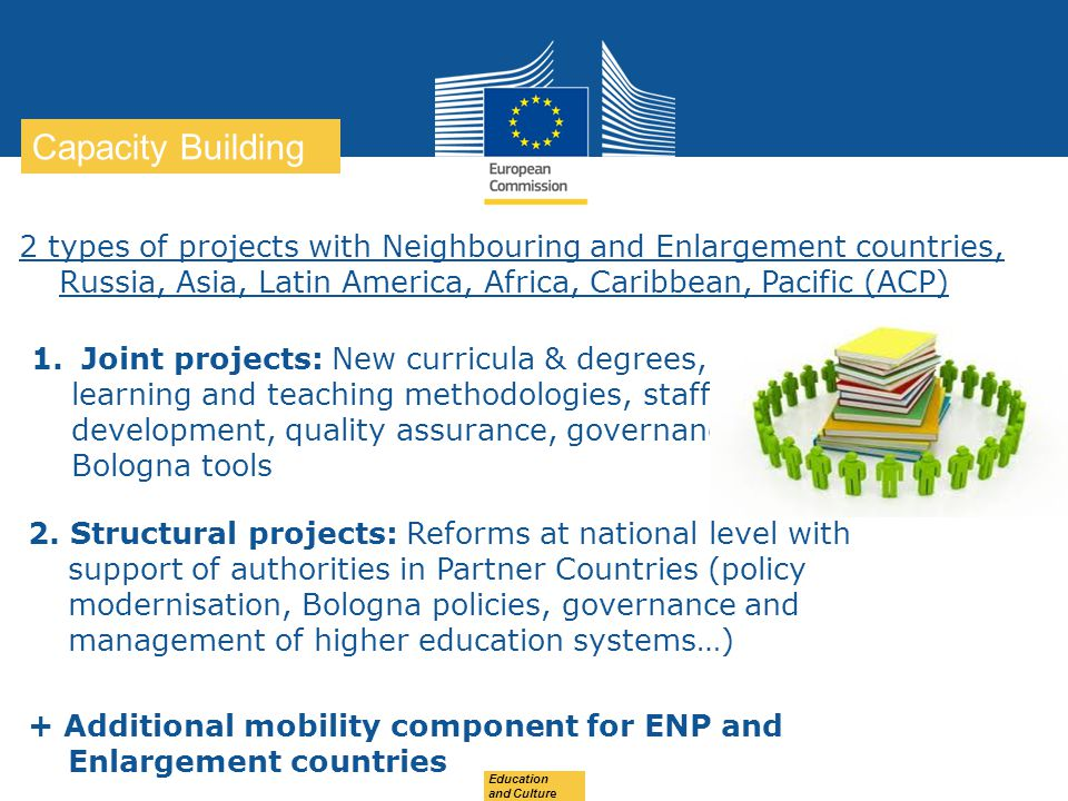 Capacity Building 2 types of projects with Neighbouring and Enlargement countries, Russia, Asia, Latin America, Africa, Caribbean, Pacific (ACP)