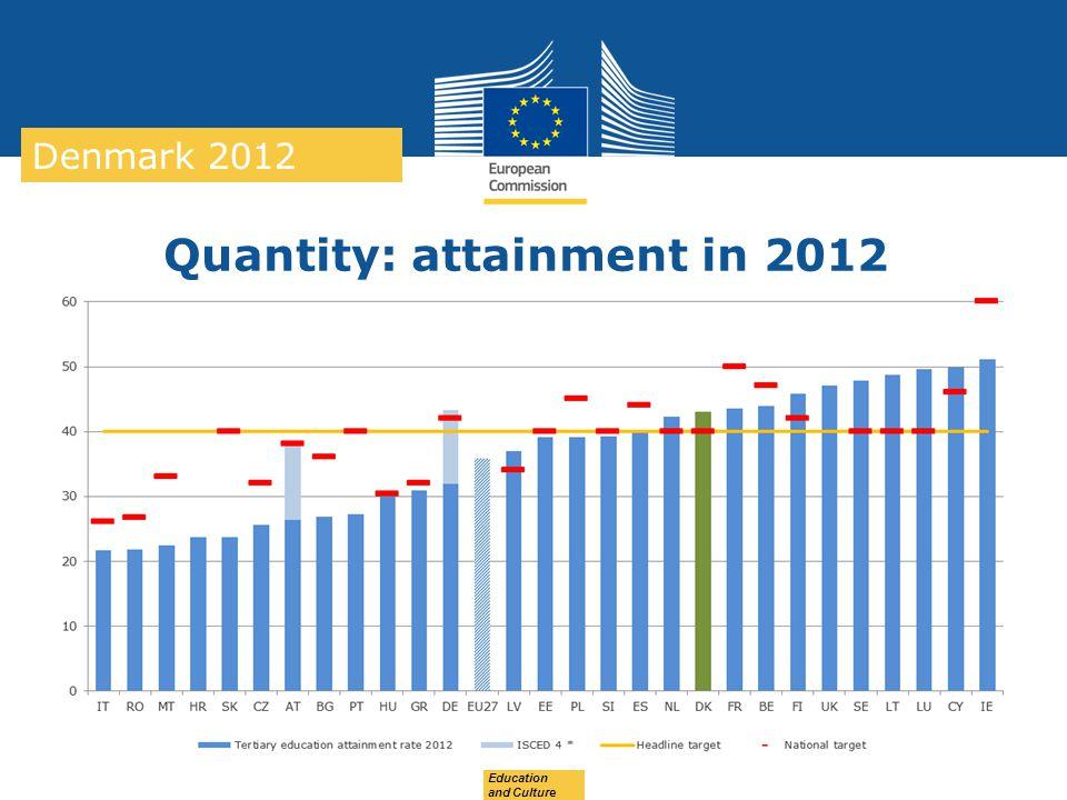 Quantity: attainment in 2012