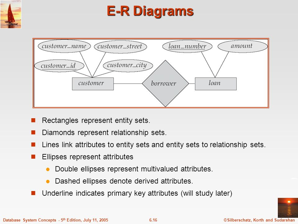 E-R Diagrams Rectangles represent entity sets.